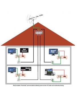 Nätverk över coax kable